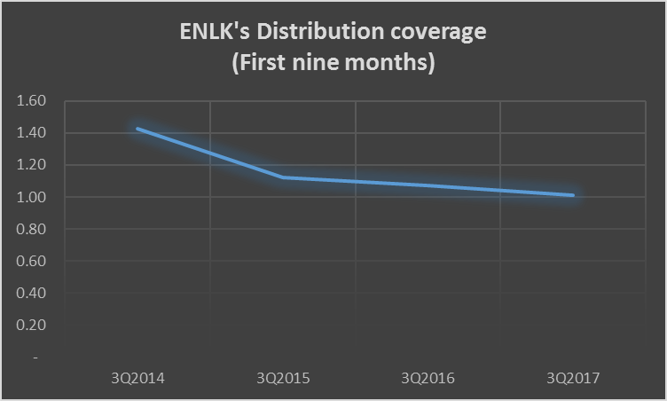 EnLink Midstream Partners, (NYSE:ENLK) Receives Daily News Impact Rating of 0.18