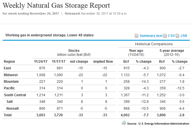 Weekly Rig Count Natural Gas