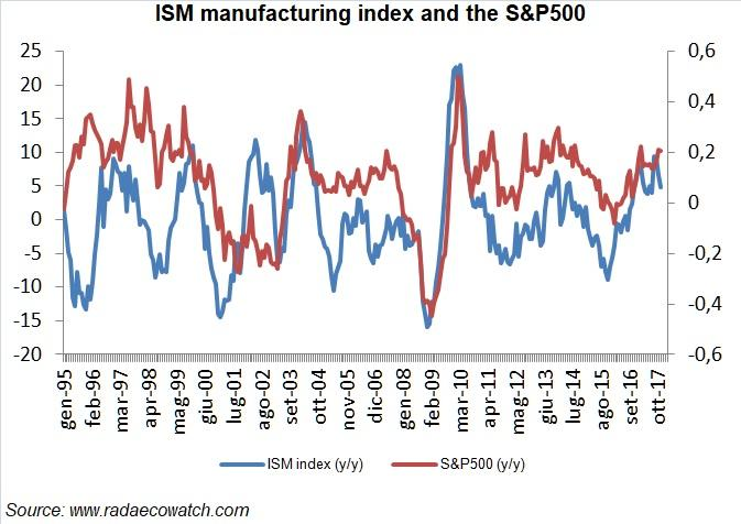 IHS Markit: Malaysia's manufacturing at 43-month high in November