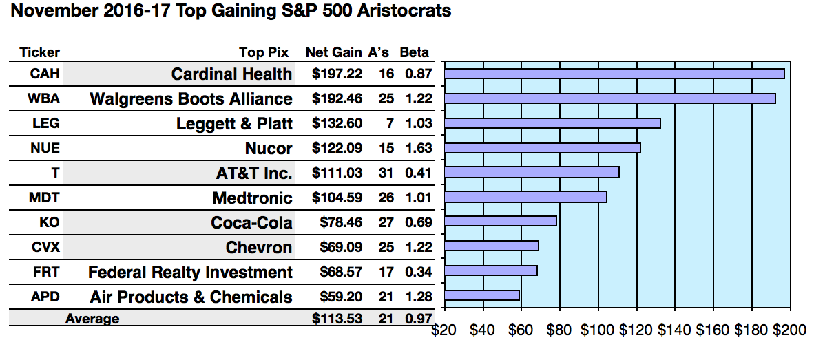 Sp 500 Dividend Aristocrats Gainers Were Cardinal Health Walgreens