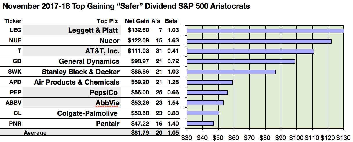 Safer Dividend Aristocrats Top Stock Is Leggett For Gains And Att