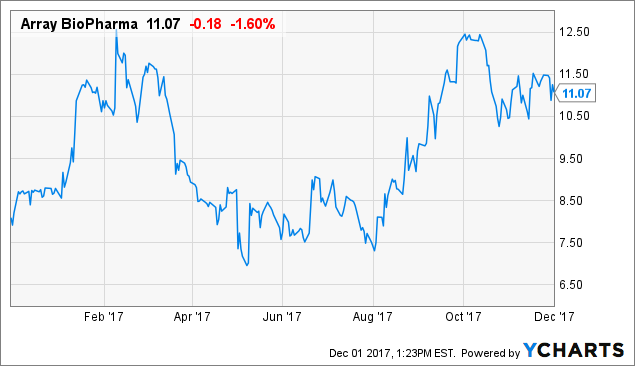 Array BioPharma: Expecting Significant Upside In 2018