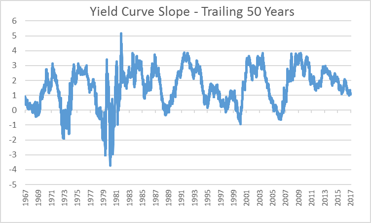 The Yield Curve And Your Investments Seeking Alpha