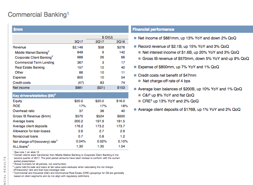 JPMorgan A Rare Bank Healthily Firing On Most Cylinders