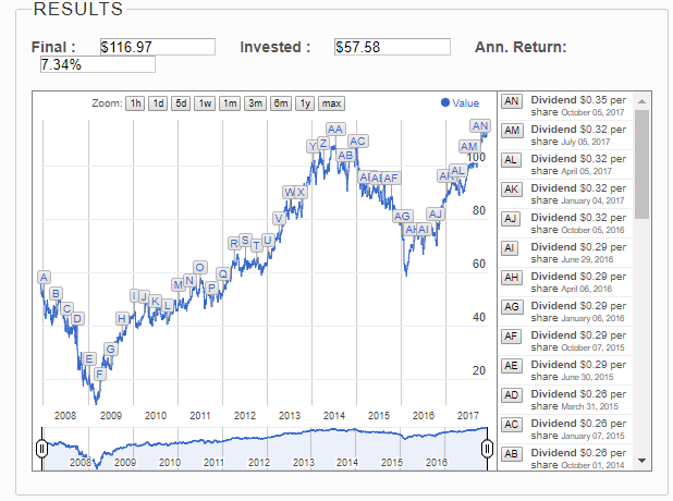 AXP with dividend reinvestment