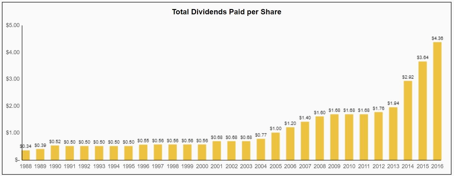A Must Own Booming Dividend Growth Blue Chip - The Boeing Company ...