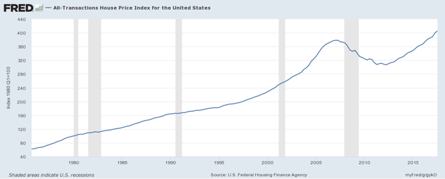 U.S. Federal Housing Finance Agency Home Price Index
