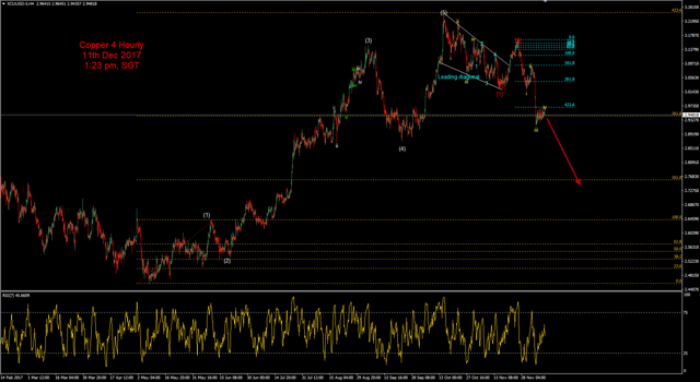 Copper 4H Elliott wave counts 11th Dec 2017