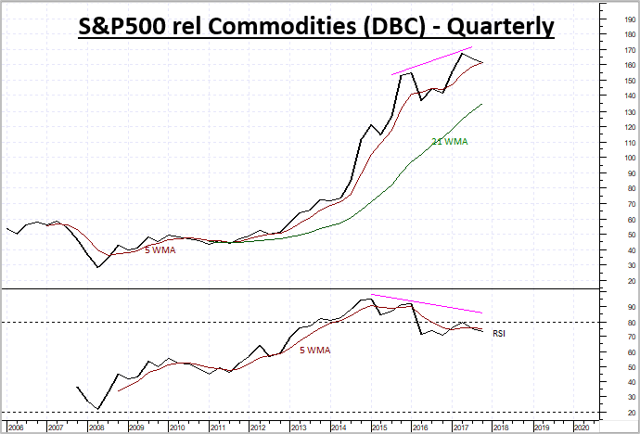 US Equities showing weakness relative to Commodities