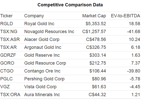 3 Gold Stocks With Above Average Valuation Multiples