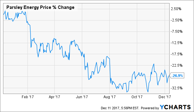 Oasis Petroleum Inc (NYSE:OAS) Institutional Investor Sentiment Trend