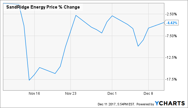 Stock Showing Surging Activity: Oasis Petroleum Inc. (NYSE:OAS)