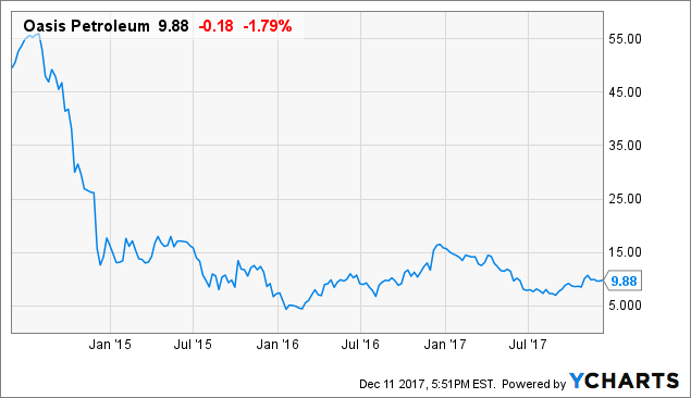 Stock In Spotlight: Oasis Petroleum Inc. (NYSE:OAS)