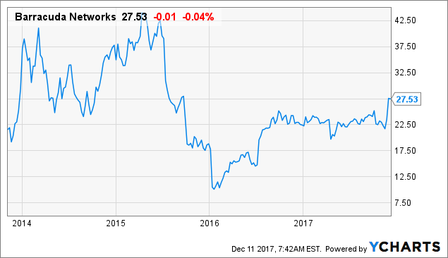 Barracuda Networks, Inc. (NYSE:CUDA) Analysts See 3.2%