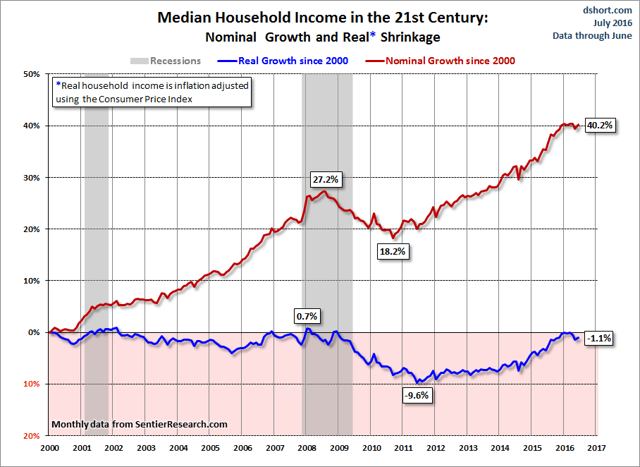 Image result for image of real median income