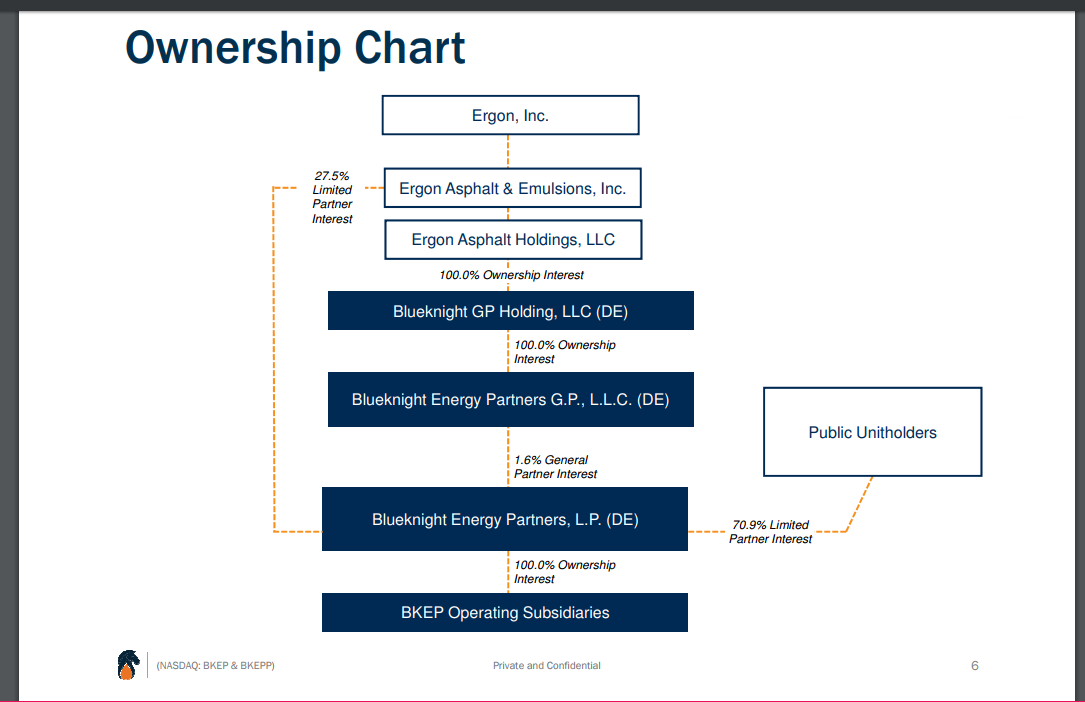 Blueknight Energy Partners L.P.: The Exit Of A Major Shareholder Is ...