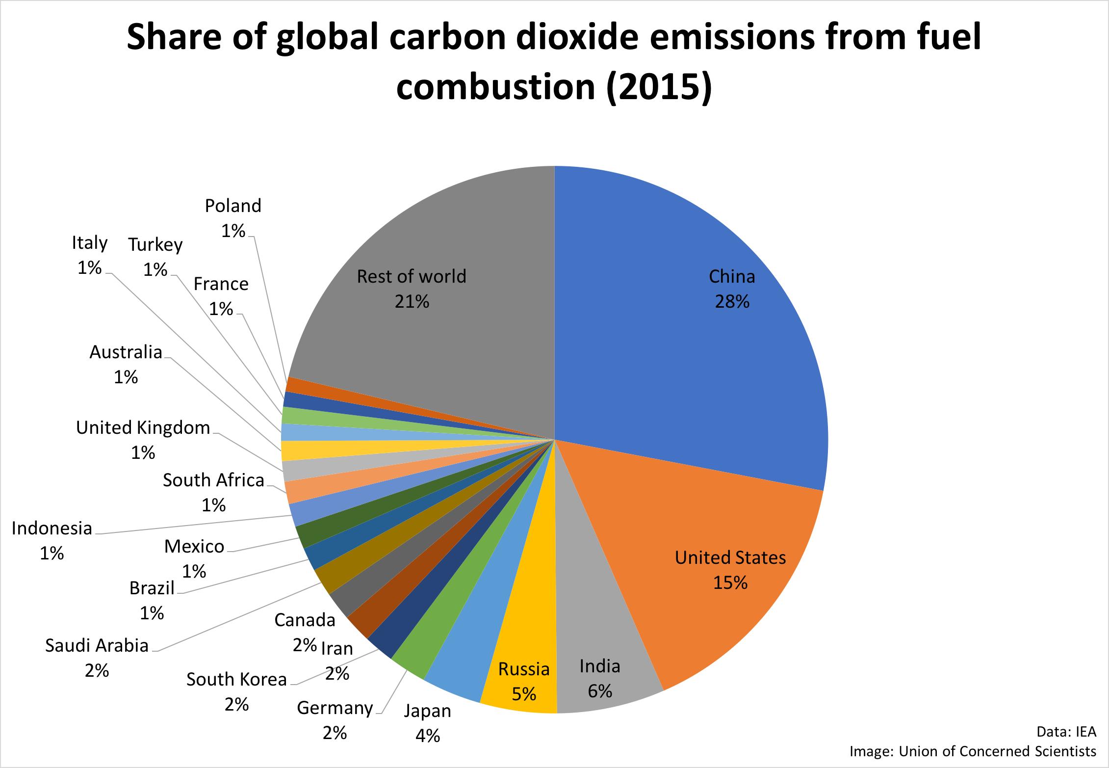 Western Australia Car Emissions