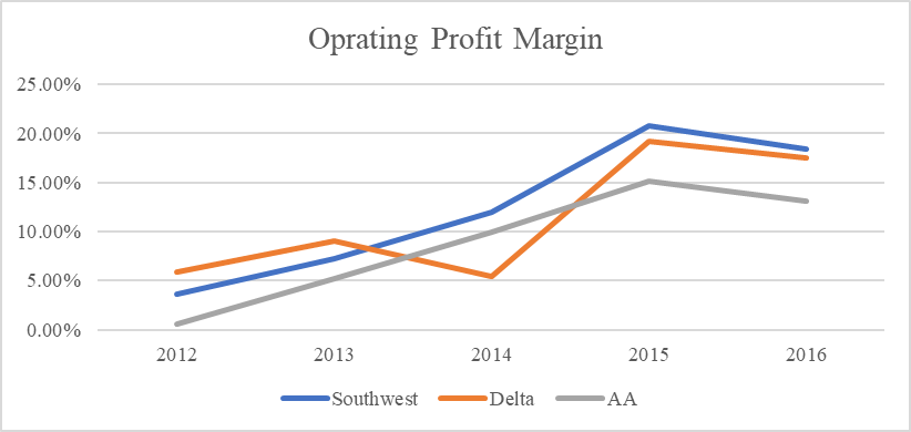 southwest airline co and cost accounting