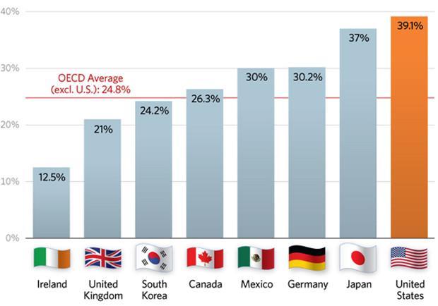OECD Average Bar Chart