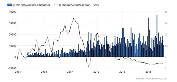 China Total Social Financing versus China Gross Domestic Product Growth Rate Chart