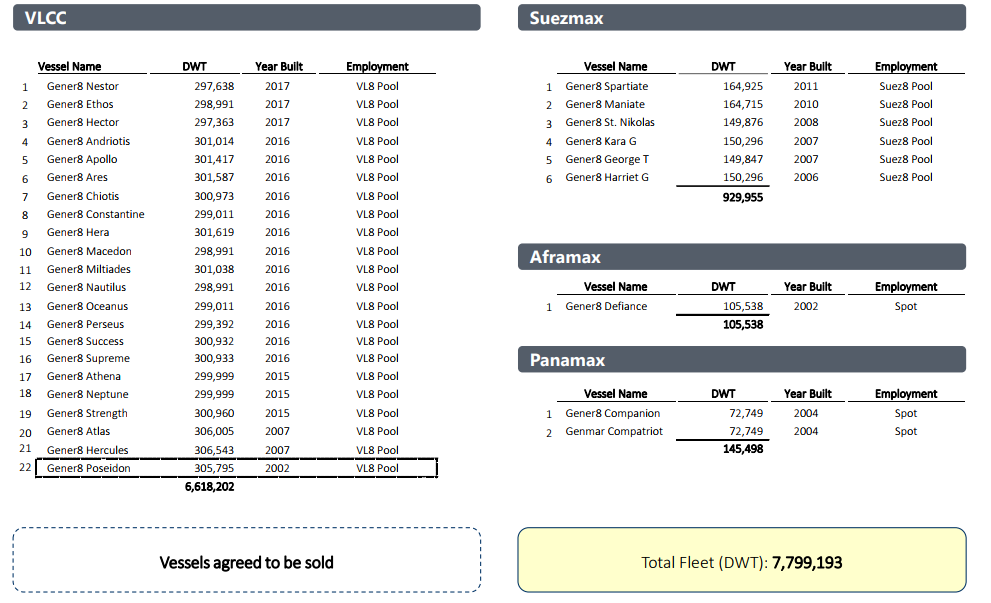 Euronav Buys Gener8 Maritime: Explaining The Deal - Euronav NV (NYSE