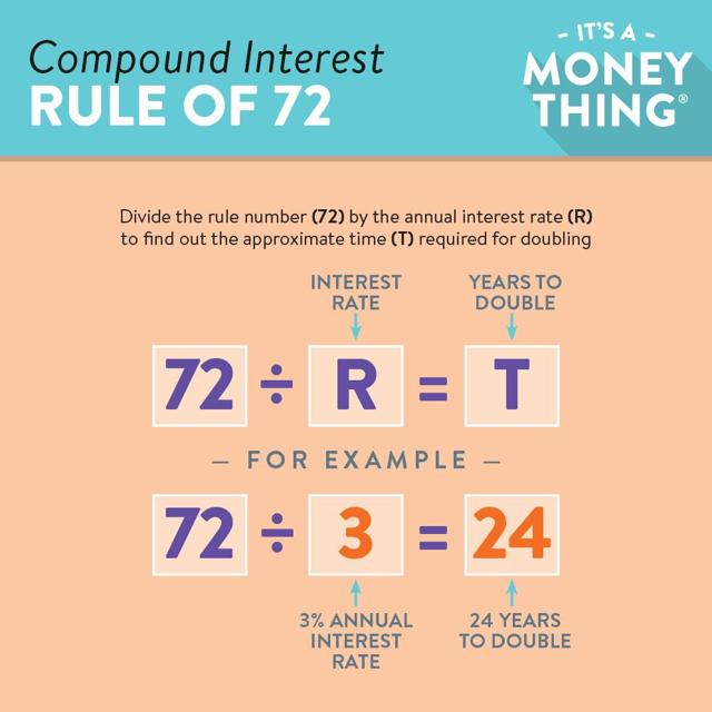 Image result for rule of 72 pictures