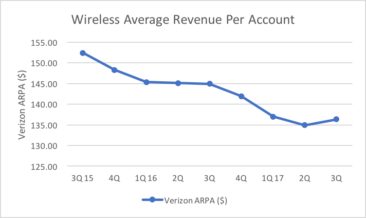 Is Verizon A Buy Or A Hold Verizon Communications Nysevz