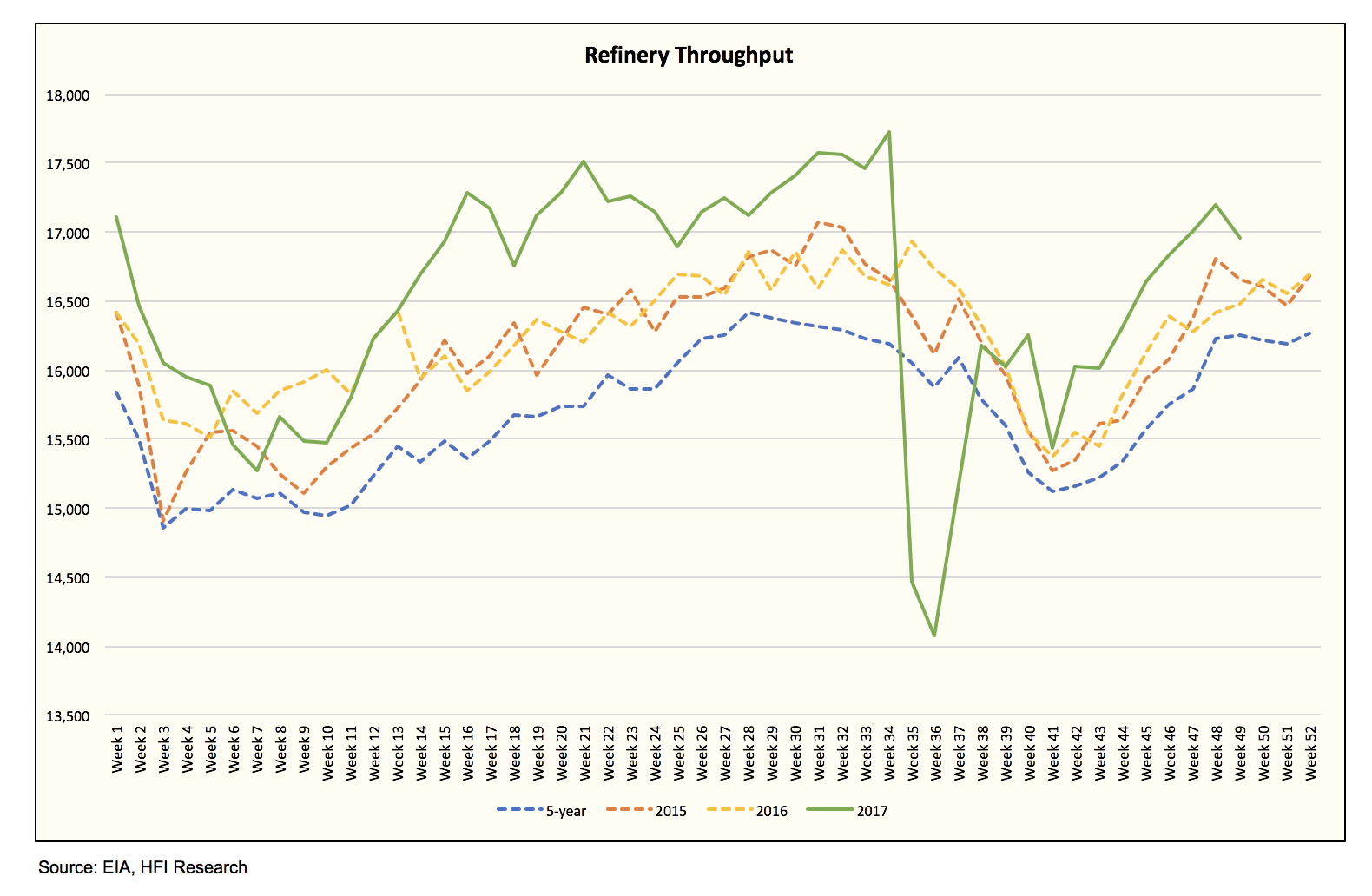 Estimating Any Of The Variables In Eia Weekly Oil Storage Report Is E To Errors And Our Opinion We See Outlier Refinery Throughput