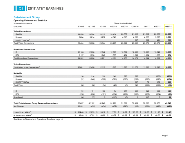 AT&T video connections 3Q17