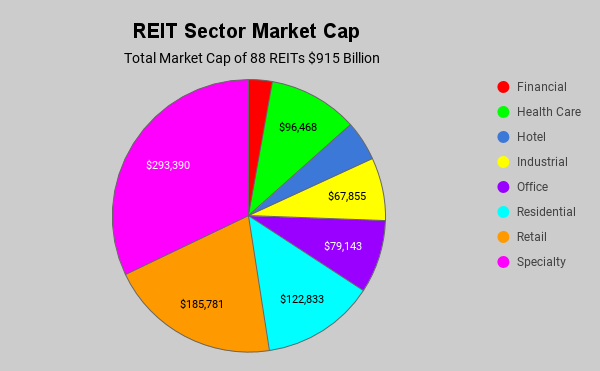 REIT market caps by sector Nov 2017