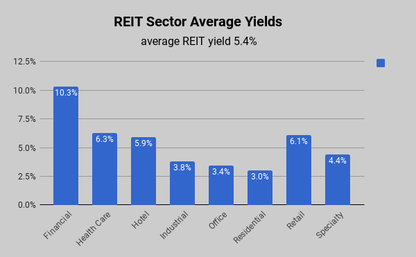 REIT yields by sector Nov 2017