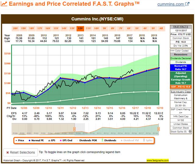 CMI FAST Graph