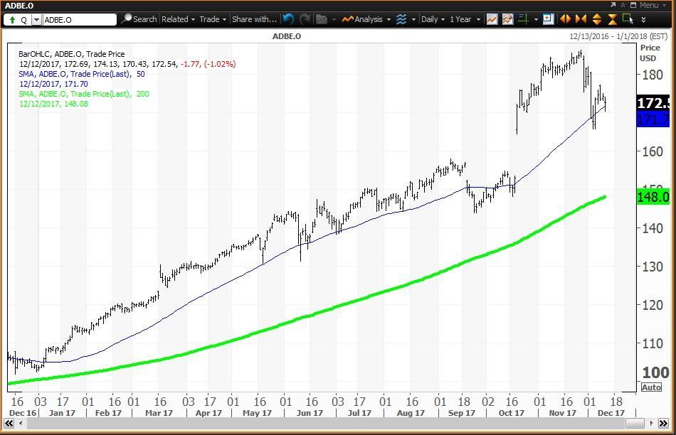 Credit Suisse Believes Adobe (NASDAQ: ADBE) Still Has Room to Grow