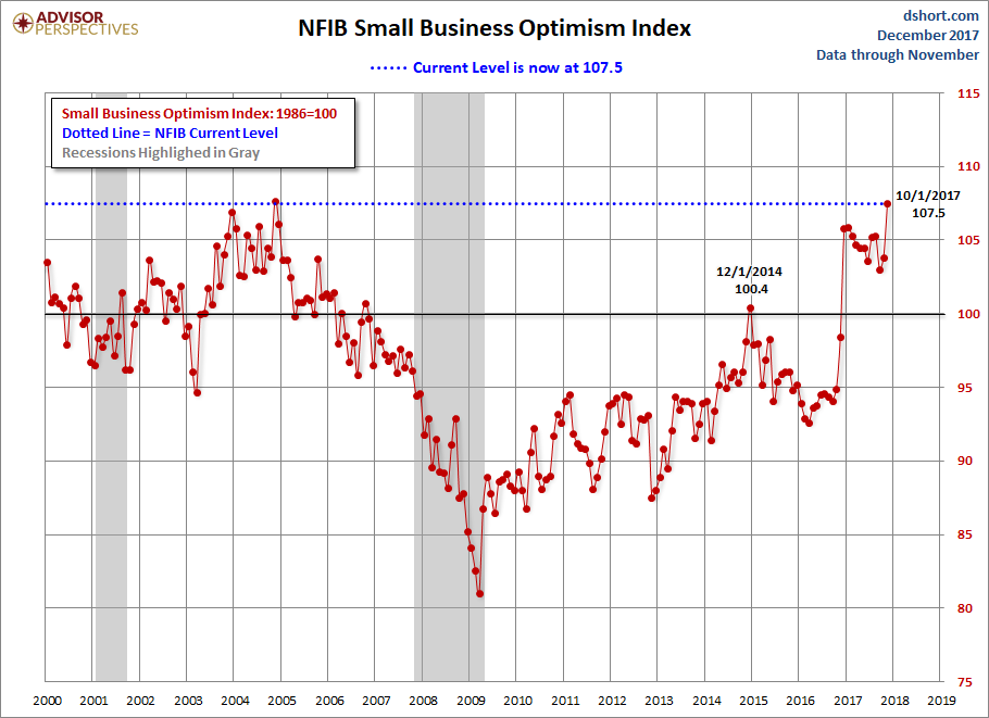 Small Business Optimism Spikes To A 34-Year High