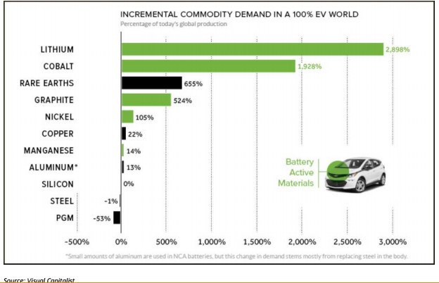 The Likely Rise Of Electric Vehicles And The Impact On Metals
