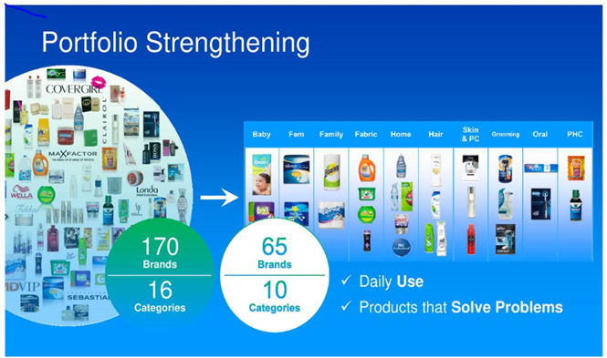 the transformation of procter gamble • procter & gamble has worked through a massive portfolio transformation during the past several years the last major step in the transformation was the separation of many of its beauty brands.