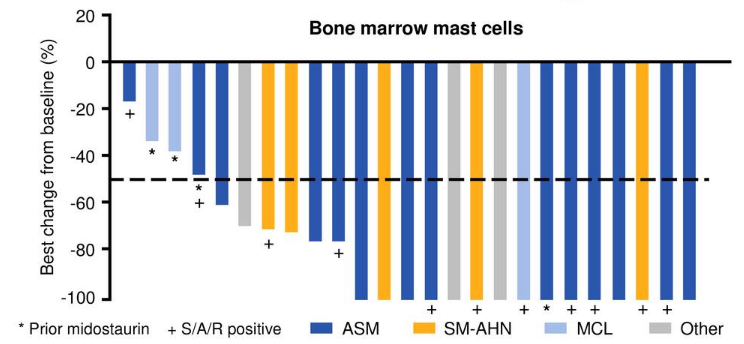 Blueprint medicines buy the secondary blueprint medicines nasdaq figure 3 decrease in bone marrow mast cells in all patients source corporate presentation malvernweather Choice Image