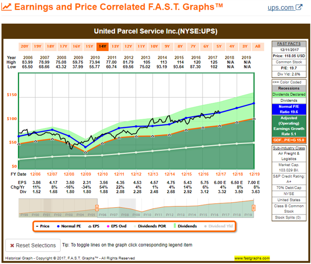 UPS FAST Graph