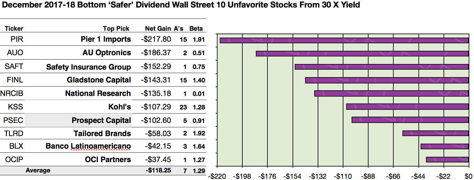 Wall Streets 47 Most Hated Safer Dividend Stocks For 2018