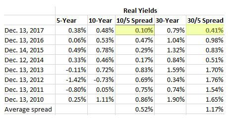 TIPS yield spread
