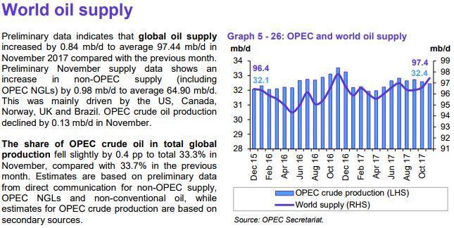 opecs oil supply fell - 645×324