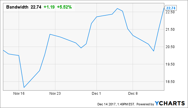 Bandwidth: Thriving Since Its IPO
