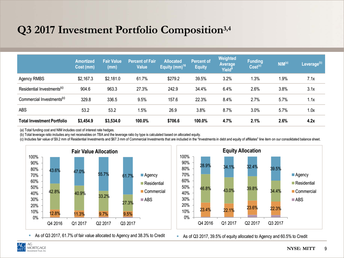 portfolio investment and percent b One of the basic ways to adjust the risk and return characteristics of your investment portfolio is to decide what percentage to hold in stocks and bonds.