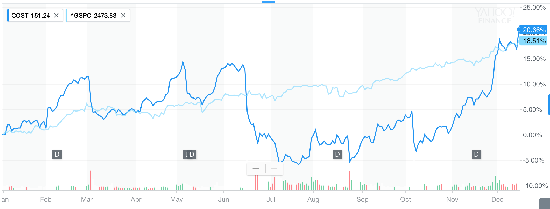 Costco Stock Quote Costco Is Anything But Dead  Costco Wholesale Corporation Nasdaq