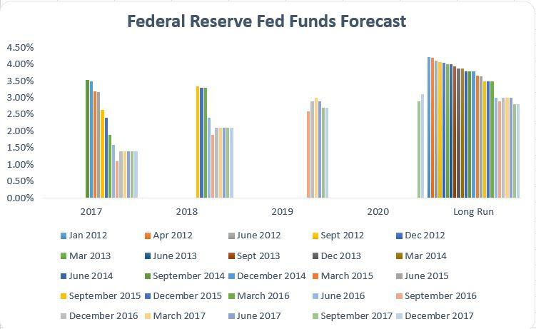 The Fed's Economic Projections: Something Has To Give | Seeking Alpha