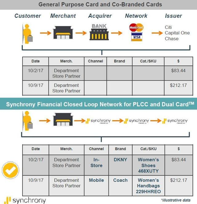 Synchrony financial ge ipo