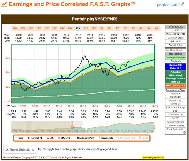 PNR FAST Graph