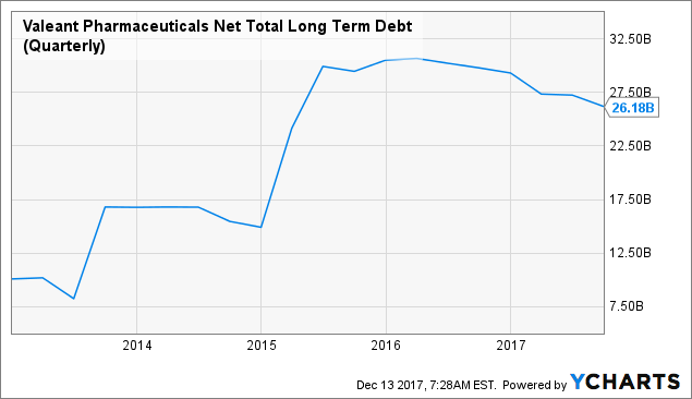 Analytical Overview of Valeant Pharmaceuticals International, Inc. (NYSE:VRX)