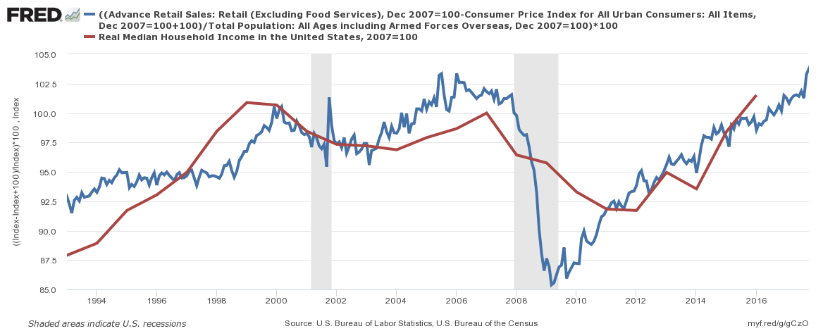 but consider this: inflation adjusted retail sales per capita is barely at  the levels seen before the great recession (blue line in graph below)