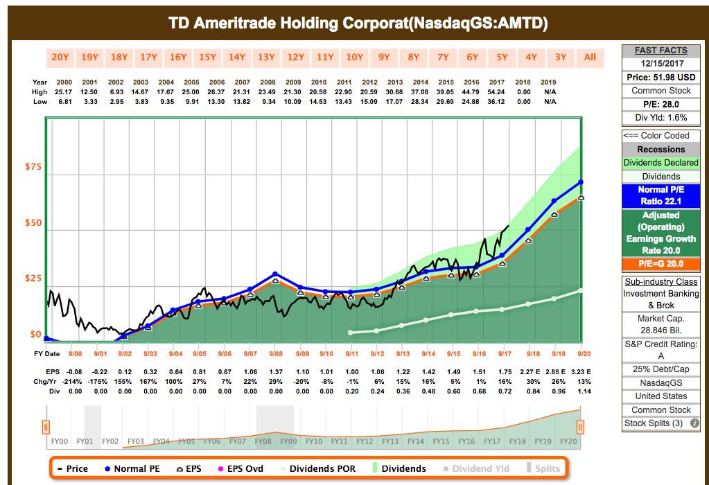 The TD Ameritrade Bitcoin Bonus - TD Ameritrade Holding
